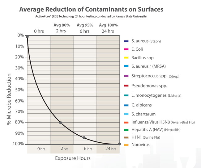 AES graph showing rediction of contaminants on surfaces usng their air filtration.
